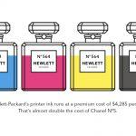 Waarom is printer inkt zo duur?