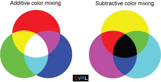 Bij Additieve kleuren wordt er licht toegevoegd, zoals bij monitor. Bij Subtractief wordt licht geabsorbeerd, zoals printer afdrukken.