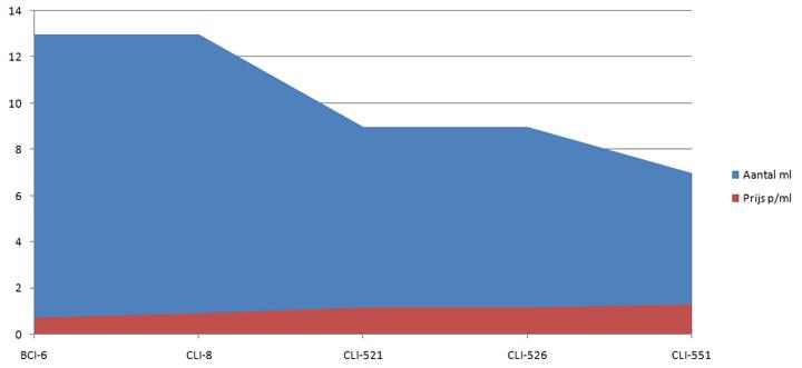 In deze grafiek is goed te zien hoe het aantal milliliters is gedaald, en de prijs per milliliter is gegroeid.