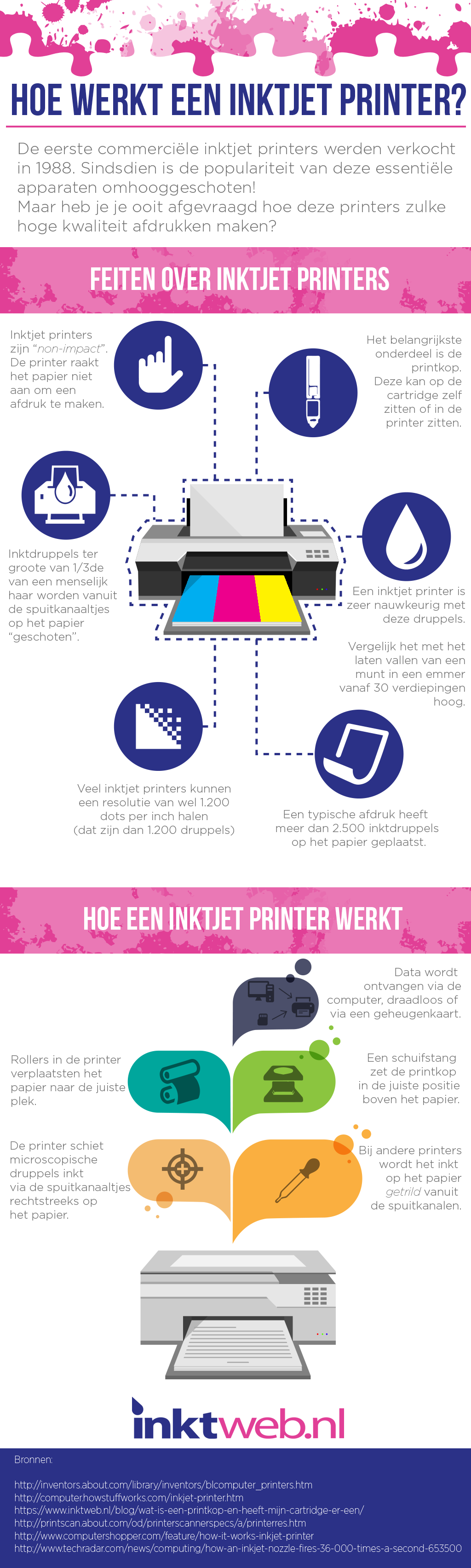 Infographic remanufactured cartridges