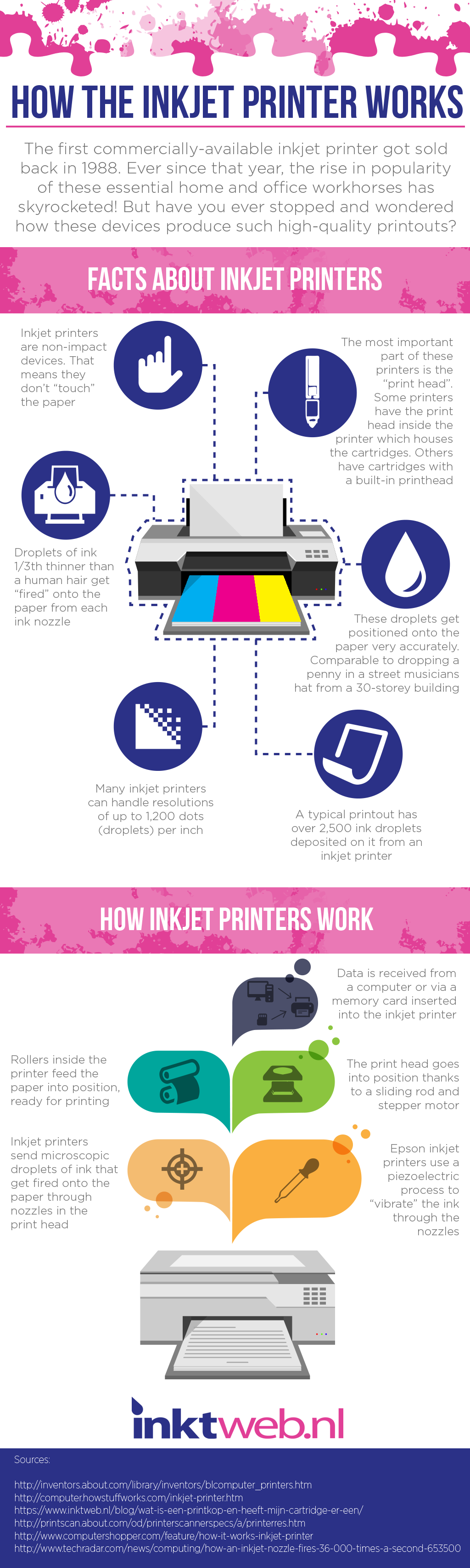 how a printer works